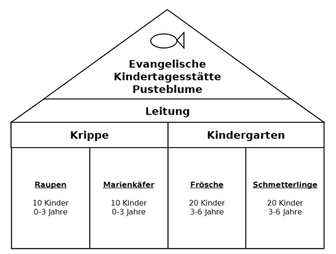 Ev Luth Kirchengemeinde Preetz Kiga Pusteblume
